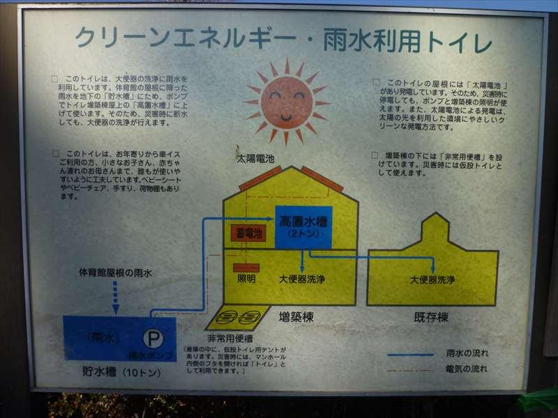クリーンエネルギー・雨水利用トイレ